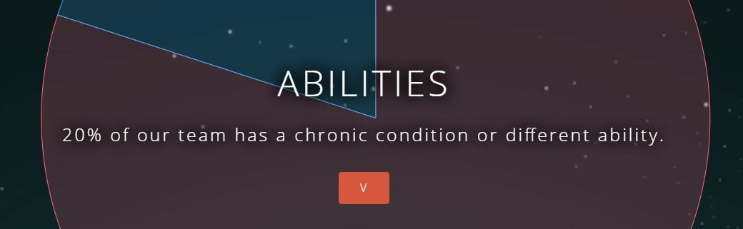 "Image with pic graph saying ""20% of our team has a chronic condition or different ability"""