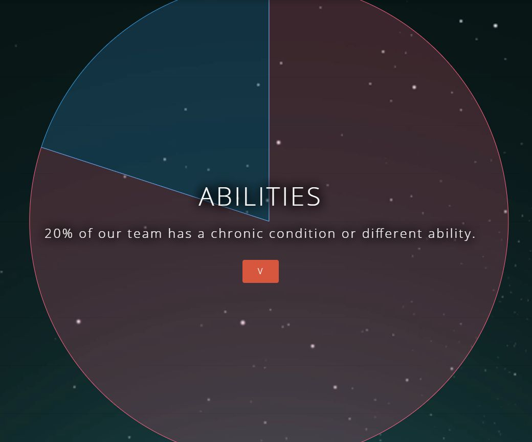 """Image with pic graph saying """"20% of our team has a chronic condition or different ability"""""""