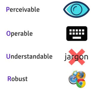 Infographic: Websites should be perceivable operable understandable and robust
