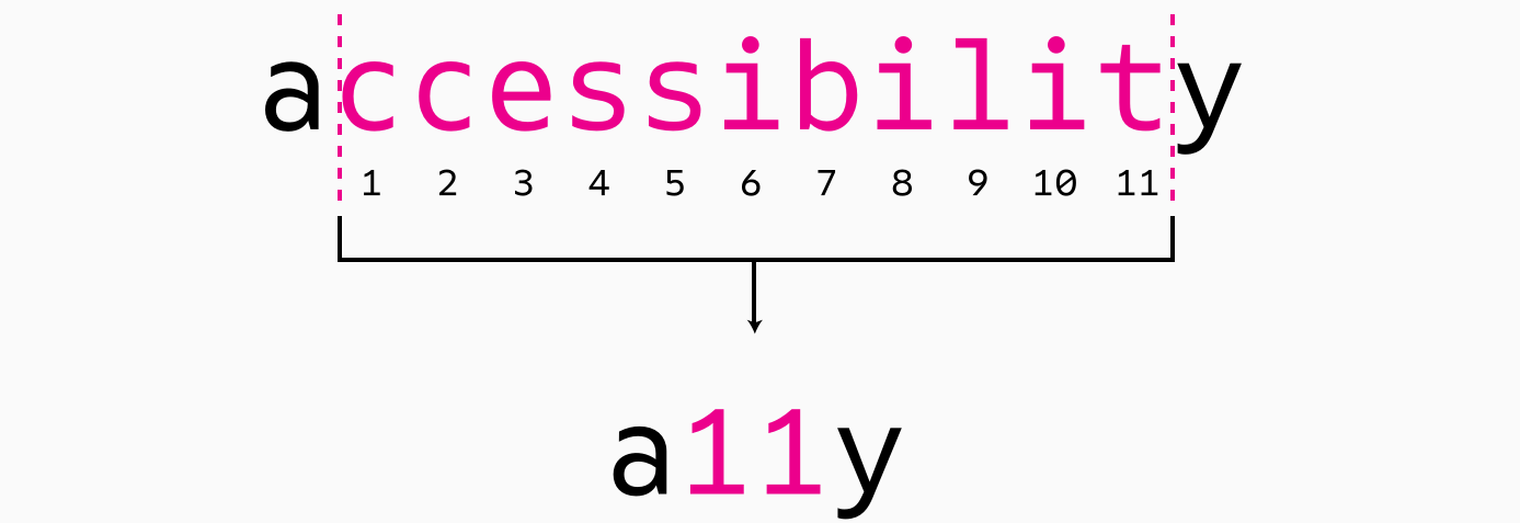 A11y means Accessibility